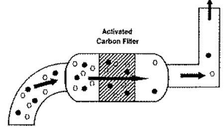 carbon filter diagram
